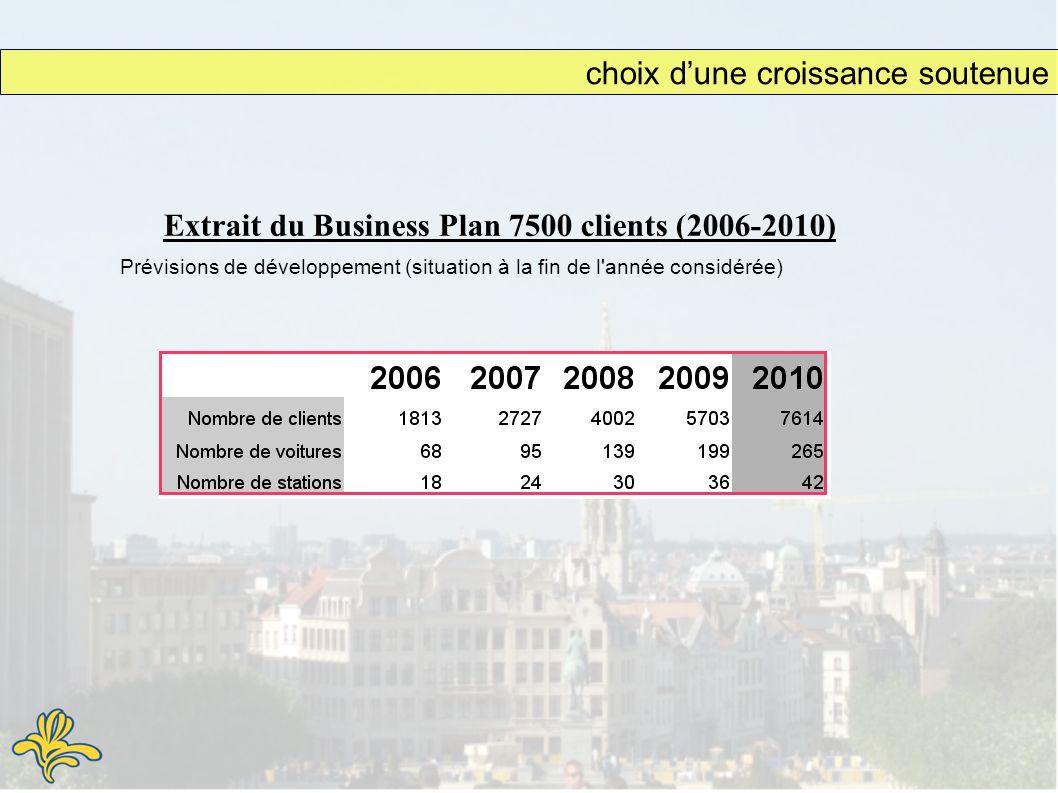 Extrait du Business Plan 7500 clients (2006-2010) Prévisions de développement (situation à la fin de l année considérée) choix dune croissance soutenue