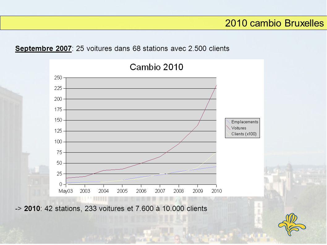 Septembre 2007: 25 voitures dans 68 stations avec 2.500 clients 2010 cambio Bruxelles -> 2010: 42 stations, 233 voitures et 7.600 à 10.000 clients