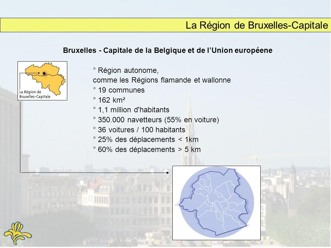 La Région de Bruxelles-Capitale ° Région autonome, comme les Régions flamande et wallonne ° 19 communes ° 162 km² ° 1,1 million d habitants ° 350.000 navetteurs (55% en voiture) ° 36 voitures / 100 habitants ° 25% des déplacements 5 km Bruxelles - Capitale de la Belgique et de lUnion européene