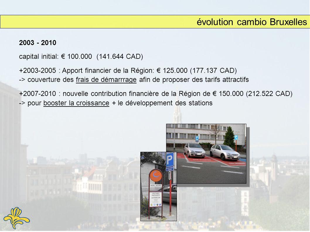 évolution cambio Bruxelles 2003 - 2010 capital initial: 100.000 (141.644 CAD) +2003-2005 : Apport financier de la Région: 125.000 (177.137 CAD) -> couverture des frais de démarrrage afin de proposer des tarifs attractifs +2007-2010 : nouvelle contribution financière de la Région de 150.000 (212.522 CAD) -> pour booster la croissance + le développement des stations