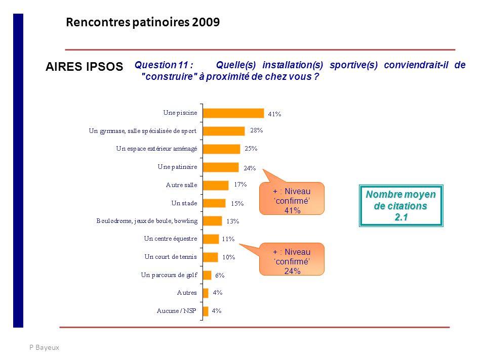 P Bayeux AIRES IPSOS Question 11 :Quelle(s) installation(s) sportive(s) conviendrait-il de