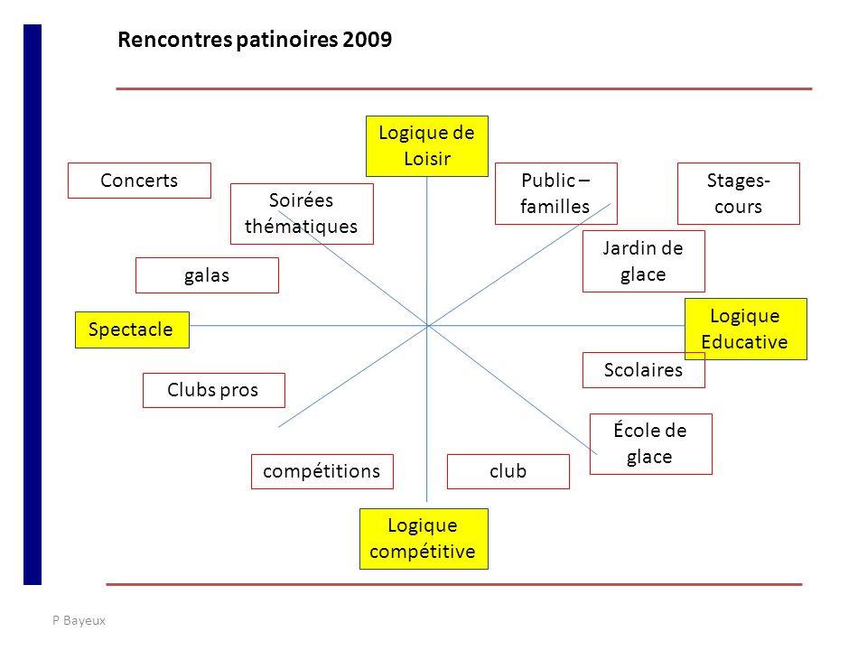 P Bayeux International Social Survey Programme (ISSP) 2007 Rencontres patinoires 2009