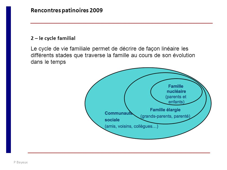 P Bayeux 2 – le cycle familial Le cycle de vie familiale permet de décrire de façon linéaire les différents stades que traverse la famille au cours de