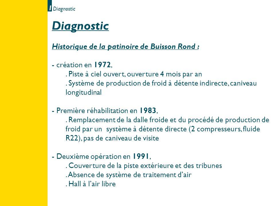 Diagnostic Historique de la patinoire de Buisson Rond : - création en 1972,. Piste à ciel ouvert, ouverture 4 mois par an. Système de production de fr