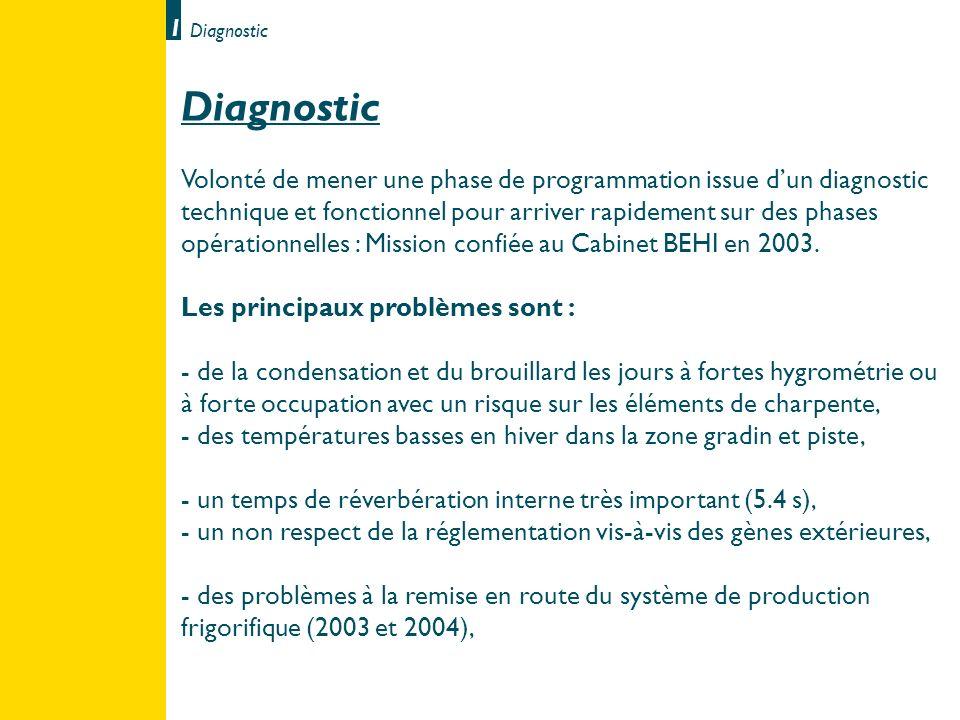 Diagnostic 11 Diagnostic Volonté de mener une phase de programmation issue dun diagnostic technique et fonctionnel pour arriver rapidement sur des pha