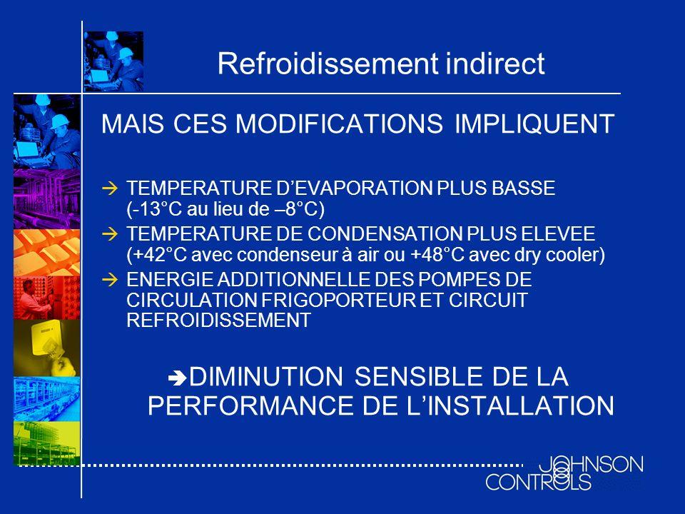 MAIS CES MODIFICATIONS IMPLIQUENT TEMPERATURE DEVAPORATION PLUS BASSE (-13°C au lieu de –8°C) TEMPERATURE DE CONDENSATION PLUS ELEVEE (+42°C avec cond