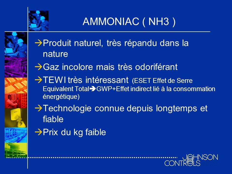 AMMONIAC ( NH3 ) Produit naturel, très répandu dans la nature Gaz incolore mais très odoriférant TEWI très intéressant (ESET Effet de Serre Equivalent