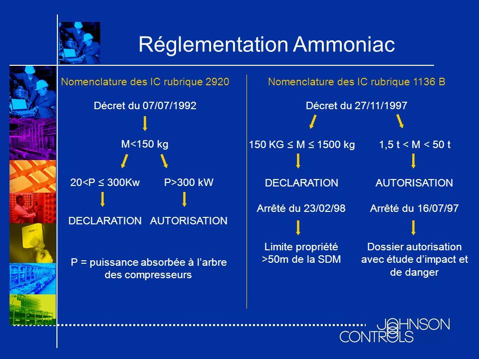 Réglementation Ammoniac Nomenclature des IC rubrique 1136 B Décret du 27/11/1997 150 KG M 1500 kg DECLARATION Arrêté du 23/02/98 Limite propriété >50m