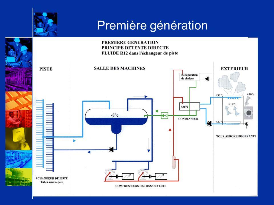 MAIS CES MODIFICATIONS IMPLIQUENT TEMPERATURE DEVAPORATION PLUS BASSE (-13°C au lieu de –8°C) TEMPERATURE DE CONDENSATION PLUS ELEVEE (+42°C avec condenseur à air ou +48°C avec dry cooler) ENERGIE ADDITIONNELLE DES POMPES DE CIRCULATION FRIGOPORTEUR ET CIRCUIT REFROIDISSEMENT DIMINUTION SENSIBLE DE LA PERFORMANCE DE LINSTALLATION