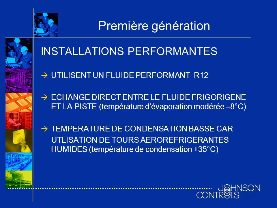 INSTALLATIONS PERFORMANTES UTILISENT UN FLUIDE PERFORMANT R12 ECHANGE DIRECT ENTRE LE FLUIDE FRIGORIGENE ET LA PISTE (température dévaporation modérée