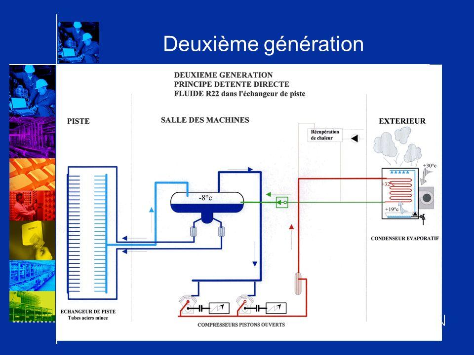 RENOVATION DE LA PATINOIRE DE FRANCONVILLE Un aéroréfrigérant sec (dry cooler) à lextérieur puissance de réjection :744 kW régime de fonctionnement :+39°C/+35°C débit dair :310000 m3/h nombre de ventilateurs :12 Un échangeur récupération eau de piscine construction :Titane puissance :510 kW primaire (eau Refroidissement) :+39°C / +35°C secondaire (eau piscine) :+28°C / + 32°C Un échangeur à plaques Inox dans la fosse à neige alimenté par le circuit de refroidissement (fosse à neige à lopposé de la salle des machines)