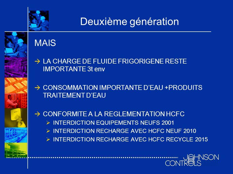 Deuxième génération MAIS LA CHARGE DE FLUIDE FRIGORIGENE RESTE IMPORTANTE 3t env CONSOMMATION IMPORTANTE DEAU +PRODUITS TRAITEMENT DEAU CONFORMITE A L