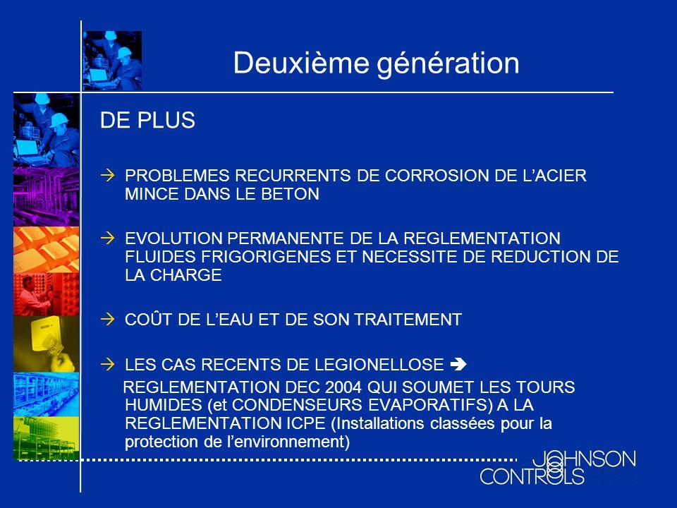 Deuxième génération NECESSITE PASSAGE EN SYSTEME DECHANGE INDIRECT Circulation frigoporteur dans réseau tubes polyéthylène noyé dans le béton : SUPPRESION DES PROBLEMES DE CORROSION INDEPENDANCE DE LA PISTE VIS-À-VIS DE LA PRODUCTION FRIGORIFIQUE (et de ses éventuelles évolutions)