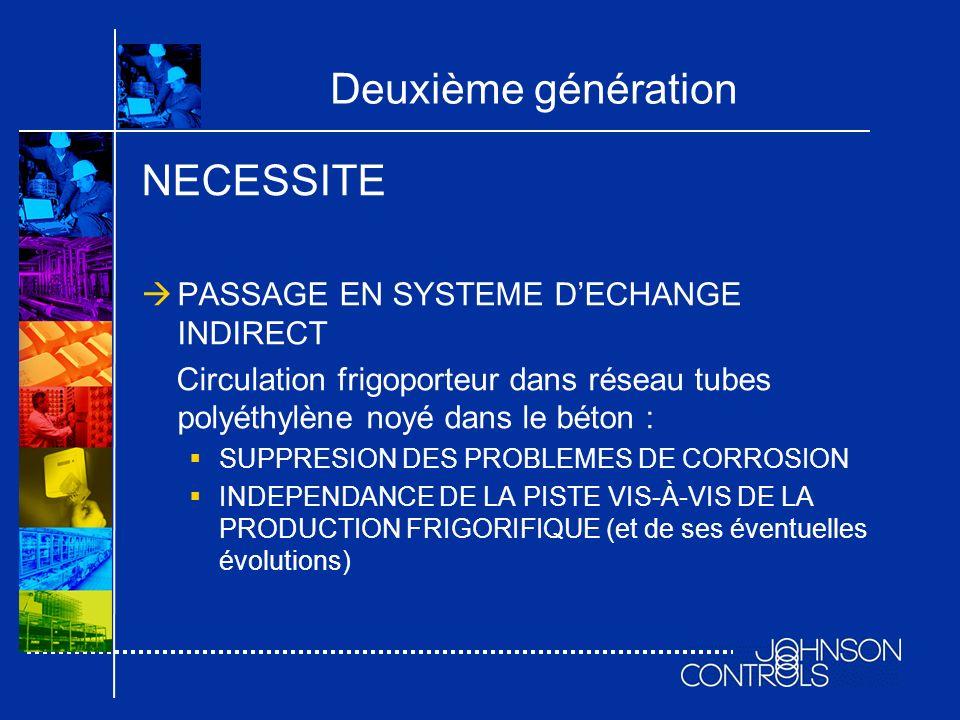 Deuxième génération NECESSITE PASSAGE EN SYSTEME DECHANGE INDIRECT Circulation frigoporteur dans réseau tubes polyéthylène noyé dans le béton : SUPPRE
