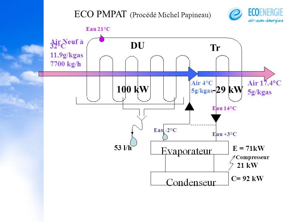Air Neuf à 32°C 11.9g/kgas 7700 kg/h Air 4°C 5g/kgas Air 17.4°C 5g/kgas Eau -2°C Eau 21°C Eau 14°C Eau +3°C 53 l/h DU Tr E = 71kW 100 kW -29 kW Compre