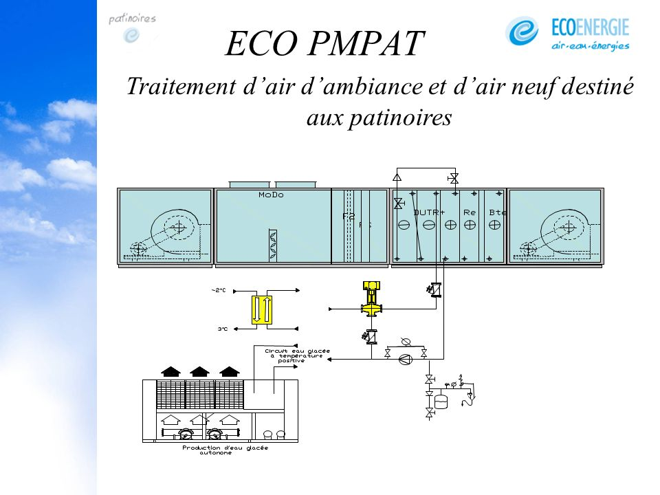 ECO PMPAT Traitement dair dambiance et dair neuf destiné aux patinoires