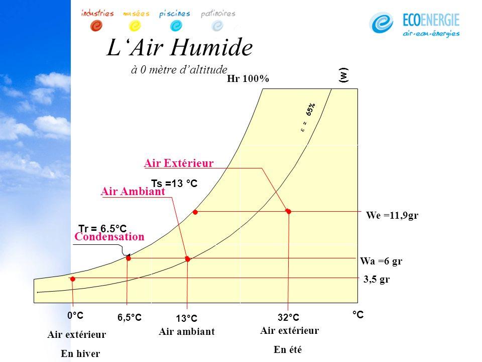 LAir Humide à 0 mètre daltitude Condensation (w) 0°C Wa =6 gr = 65% 13°C Hr 100% Tr = 6.5°C 6,5°C 32°C °C Air extérieur En été Air ambiant Ts =13 °C A