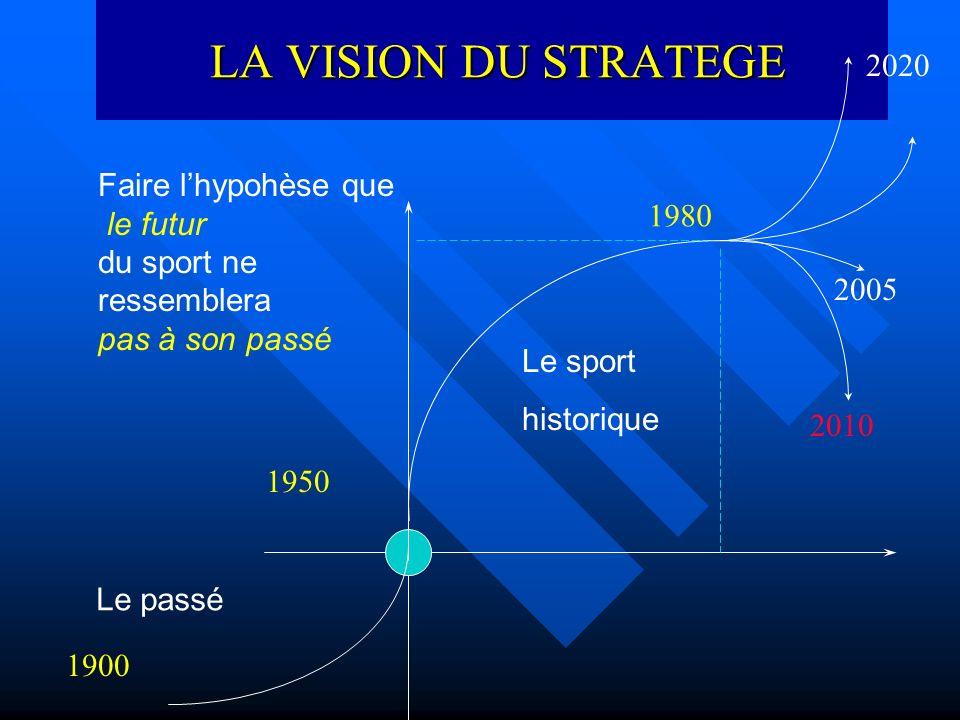 LA VISION DU STRATEGE LA VISION DU STRATEGE Le passé 1900 1950 Faire lhypohèse que le futur du sport ne ressemblera pas à son passé Le sport historique 1980 2005 2010 2020