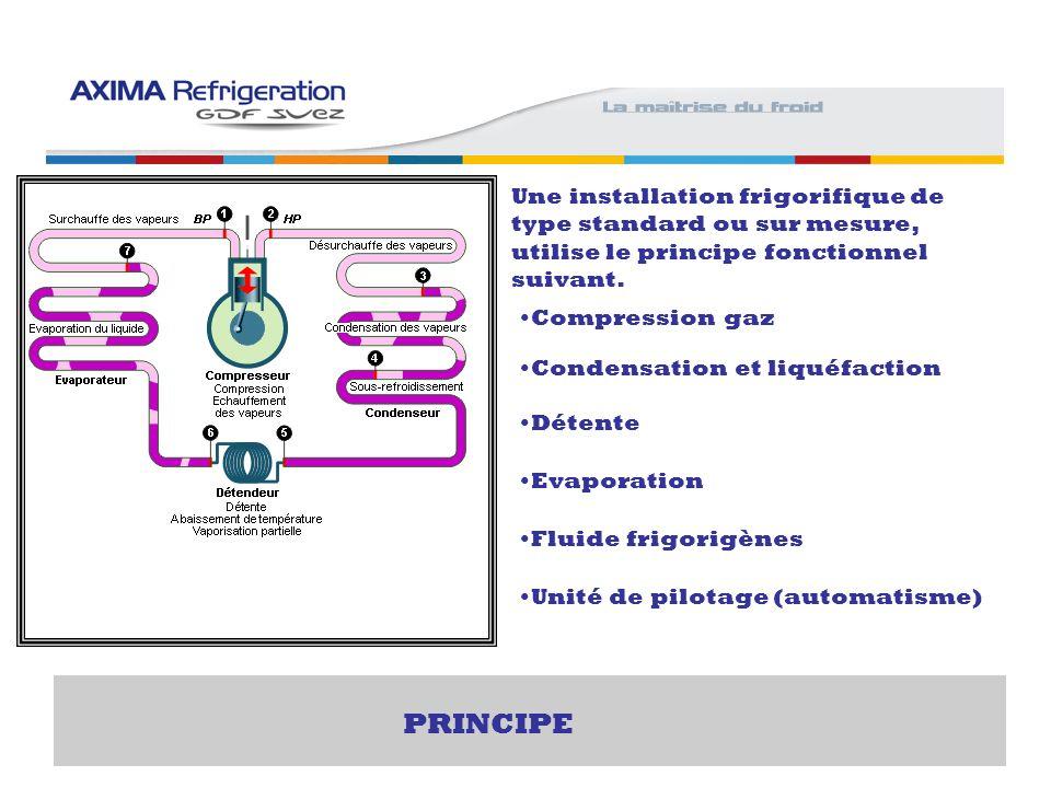Une installation frigorifique de type standard ou sur mesure, utilise le principe fonctionnel suivant. Compression gaz Condensation et liquéfaction Dé