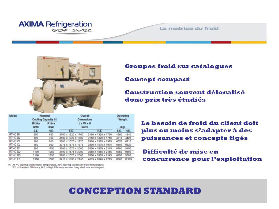 CONCEPTION STANDARD Groupes froid sur catalogues Concept compact Construction souvent délocalisé donc prix très étudiés Le besoin de froid du client d