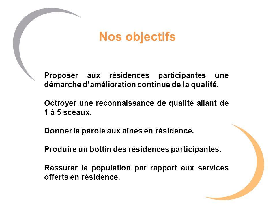 Nos objectifs Proposer aux résidences participantes une démarche damélioration continue de la qualité. Octroyer une reconnaissance de qualité allant d