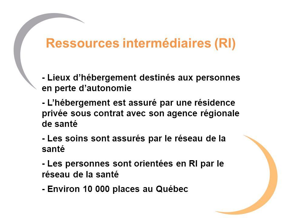 Ressources intermédiaires (RI) - Lieux dhébergement destinés aux personnes en perte dautonomie - Lhébergement est assuré par une résidence privée sous