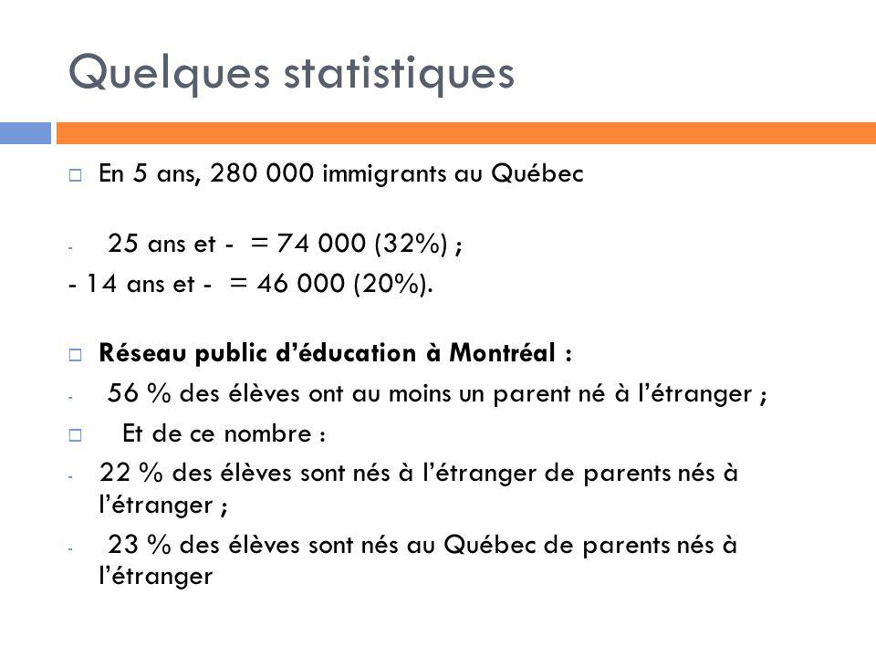 Quelques statistiques En 5 ans, 280 000 immigrants au Québec - 25 ans et - = 74 000 (32%) ; - 14 ans et - = 46 000 (20%).