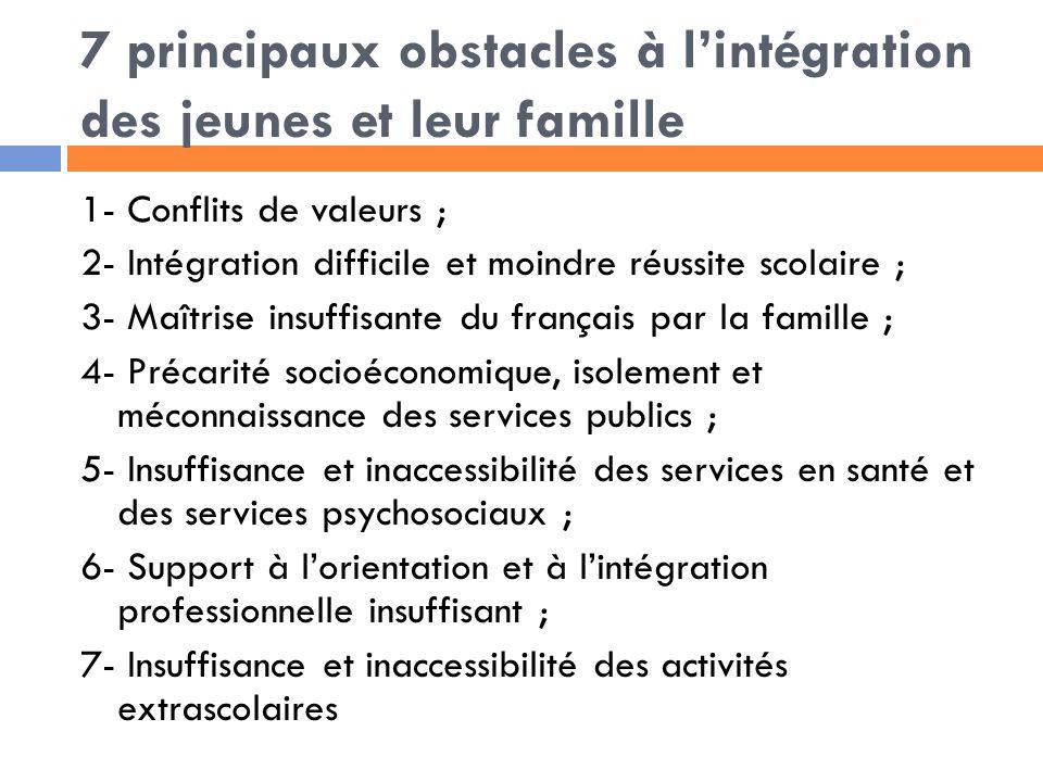 7 principaux obstacles à lintégration des jeunes et leur famille 1- Conflits de valeurs ; 2- Intégration difficile et moindre réussite scolaire ; 3- Maîtrise insuffisante du français par la famille ; 4- Précarité socioéconomique, isolement et méconnaissance des services publics ; 5- Insuffisance et inaccessibilité des services en santé et des services psychosociaux ; 6- Support à lorientation et à lintégration professionnelle insuffisant ; 7- Insuffisance et inaccessibilité des activités extrascolaires
