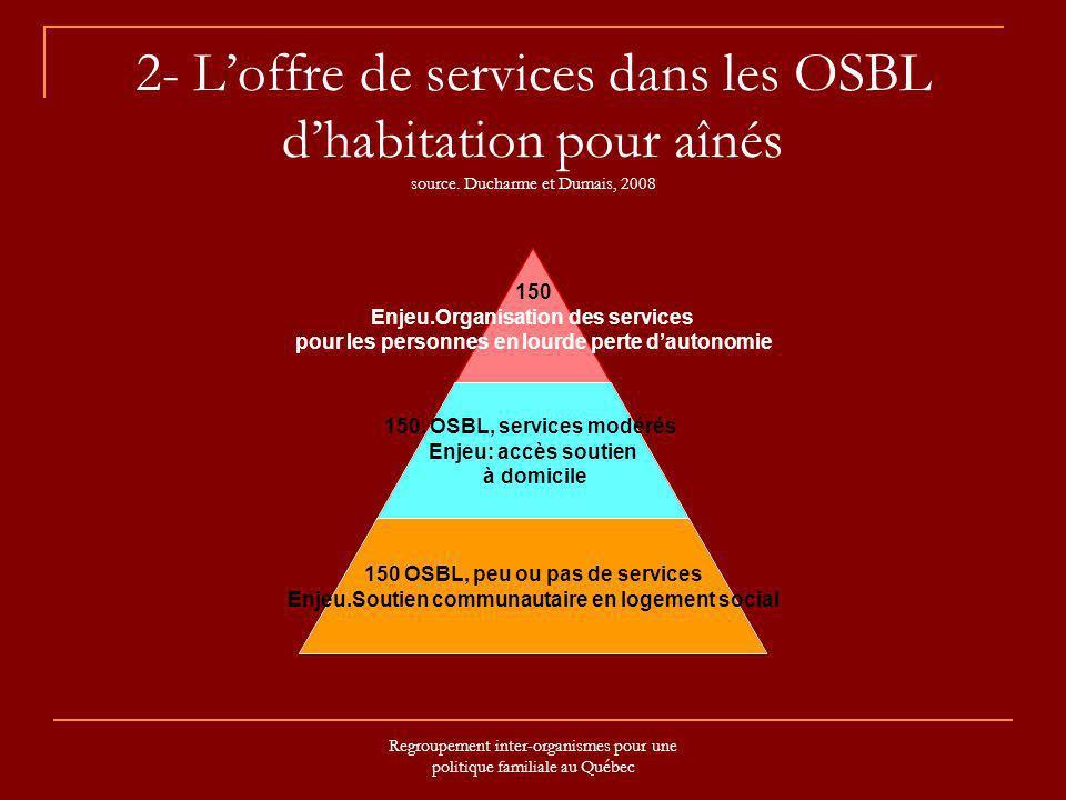 Regroupement inter-organismes pour une politique familiale au Québec 2- Loffre de services dans les OSBL dhabitation pour aînés source. Ducharme et Du
