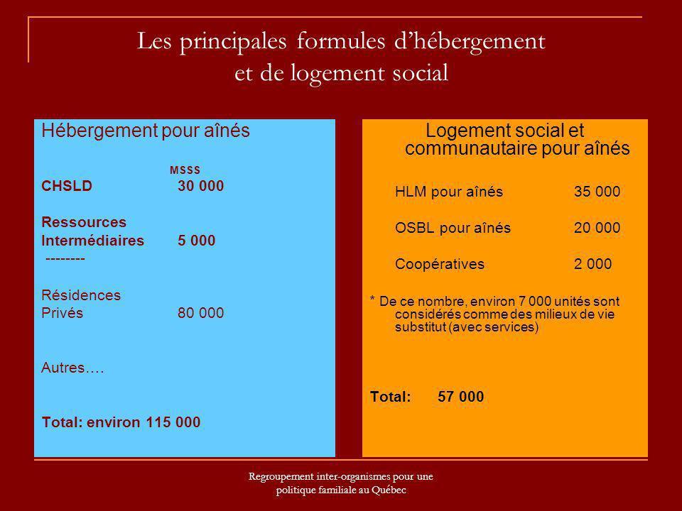 Regroupement inter-organismes pour une politique familiale au Québec Les principales formules dhébergement et de logement social Hébergement pour aîné