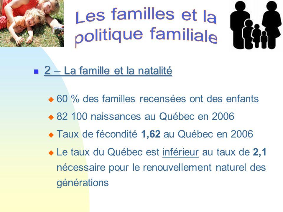 2 – La famille et la natalité 2 – La famille et la natalité 60 % des familles recensées ont des enfants 82 100 naissances au Québec en 2006 Taux de fé
