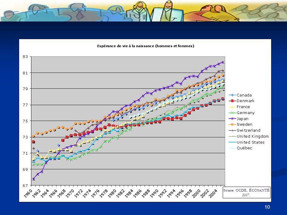 10 Source: OCDE, ÉCOSANTÉ 2007.