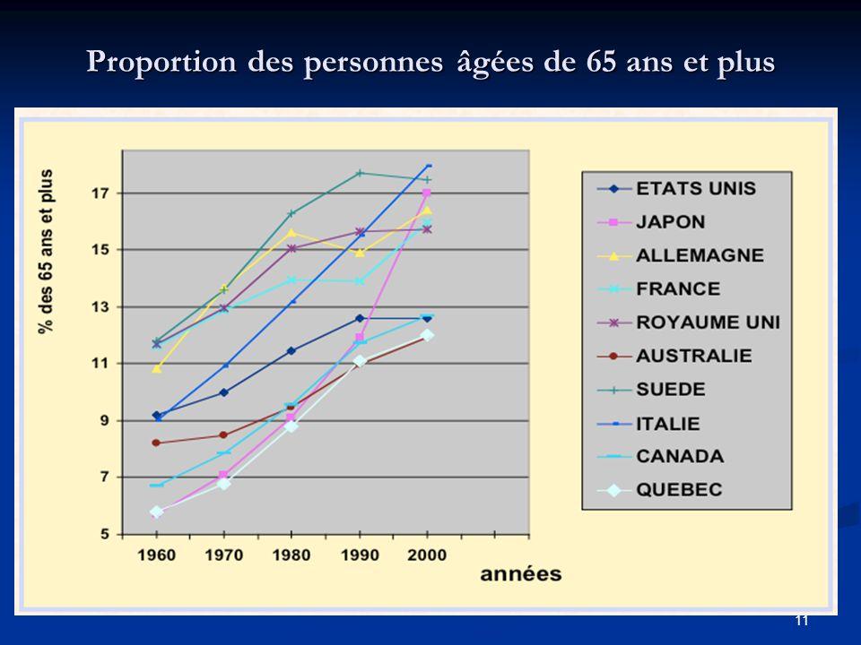 11 Proportion des personnes âgées de 65 ans et plus