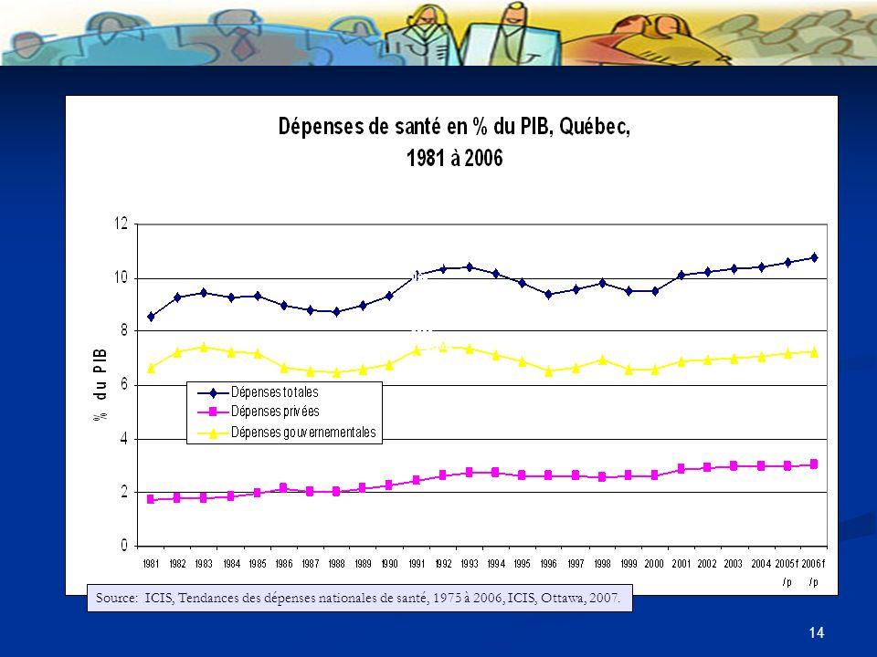 14 Source:: ICIS, Tendances des dépenses nationales de santé, 1975 à 2006, ICIS, Ottawa, 2007.