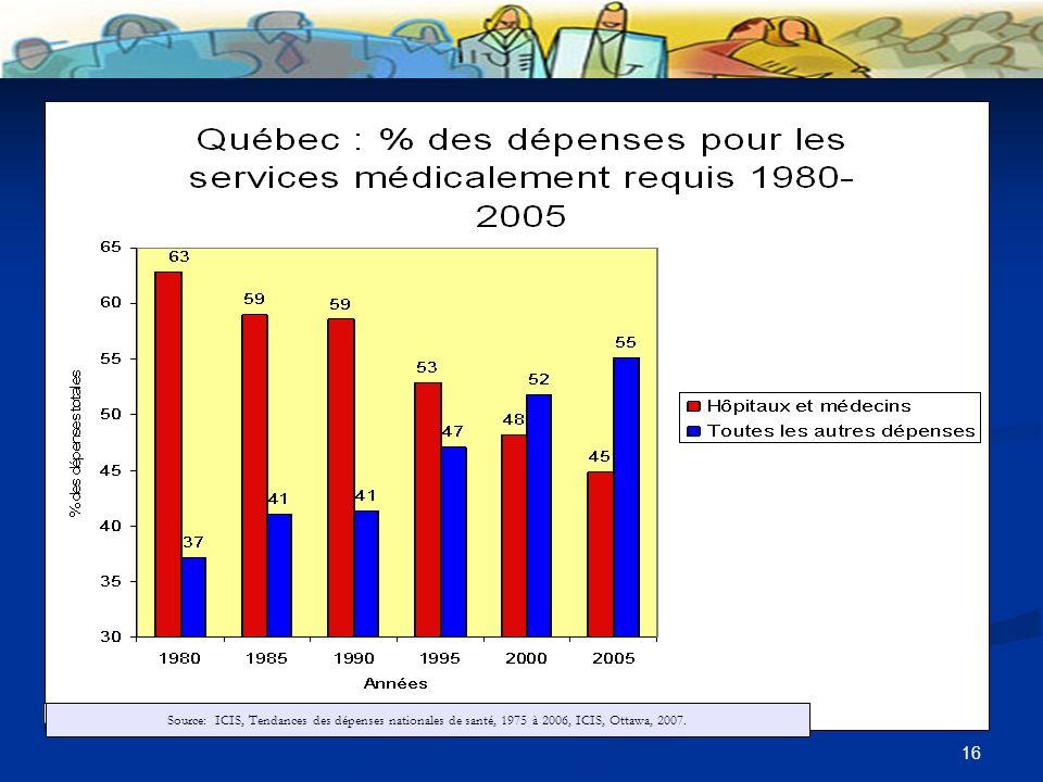 16 Source:: ICIS, Tendances des dépenses nationales de santé, 1975 à 2006, ICIS, Ottawa, 2007.