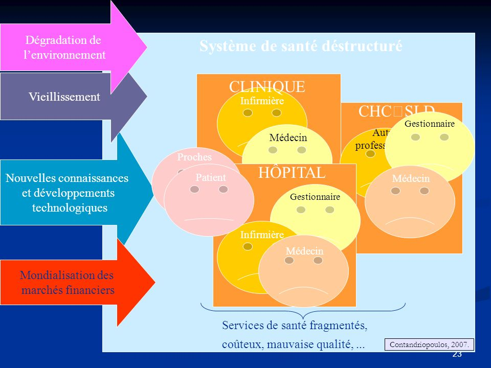 23 Médecin Services de santé fragmentés, coûteux, mauvaise qualité,...