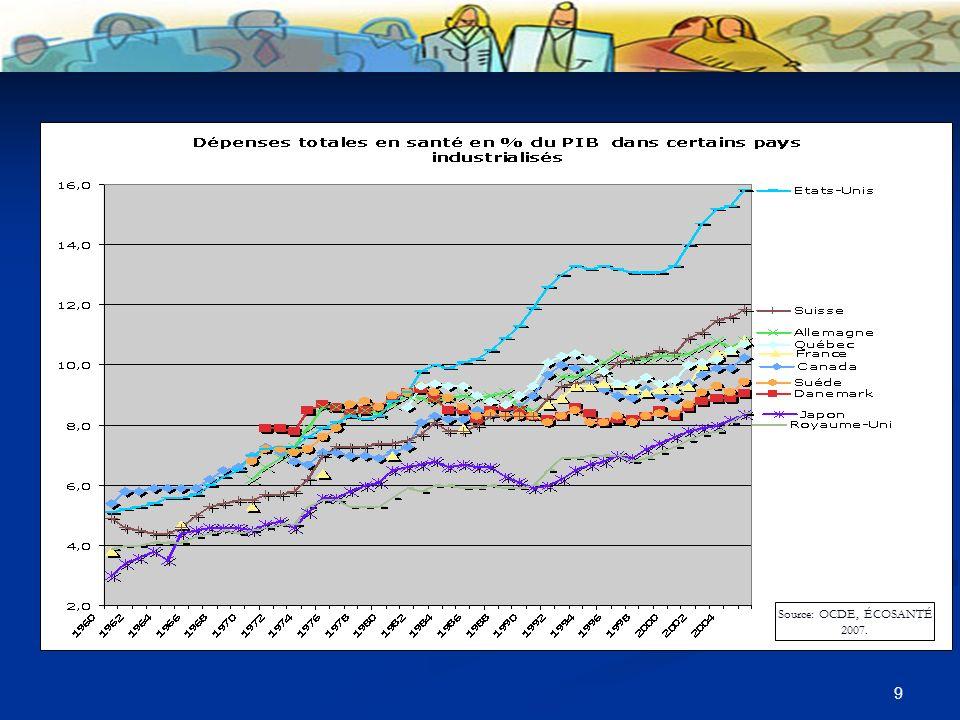 9 Source: OCDE, ÉCOSANTÉ 2007.