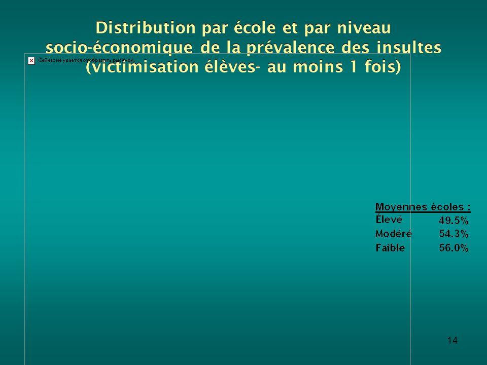 14 Distribution par école et par niveau socio-économique de la prévalence des insultes (victimisation élèves- au moins 1 fois)