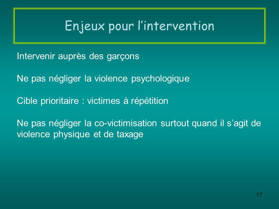 17 Intervenir auprès des garçons Ne pas négliger la violence psychologique Cible prioritaire : victimes à répétition Ne pas négliger la co-victimisati