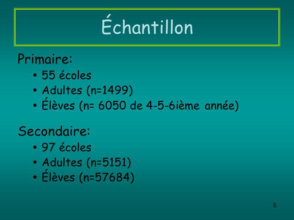 5 Échantillon Primaire: 55 écoles Adultes (n=1499) Élèves (n= 6050 de 4-5-6ième année) Secondaire: 97 écoles Adultes (n=5151) Élèves (n=57684)