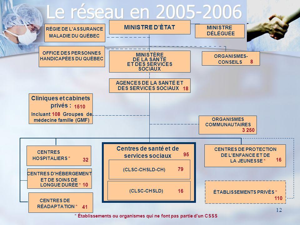 12 MINISTRE DÉTAT ORGANISMES- CONSEILS MINISTÈRE DE LA SANTÉ ET DES SERVICES SOCIAUX AGENCES DE LA SANTÉ ET DES SERVICES SOCIAUX ORGANISMES COMMUNAUTAIRES OFFICE DES PERSONNES HANDICAPÉES DU QUÉBEC RÉGIE DE L ASSURANCE MALADIE DU QUÉBEC CENTRES DE PROTECTION DE L ENFANCE ET DE LA JEUNESSE * 16 CENTRES DE RÉADAPTATION * 41 3 250 ÉTABLISSEMENTS PRIVÉS * 110 18 8 * Établissements ou organismes qui ne font pas partie dun CSSS Centres de santé et de services sociaux (CLSC-CHSLD-CH) 79 (CLSC-CHSLD) 16 95 Cliniques et cabinets privés : 1510 Incluant 108 Groupes de médecine famille (GMF) Le réseau en 2005-2006 CENTRES HOSPITALIERS * 32 CENTRES DHÉBERGEMENT ET DE SOINS DE LONGUE DURÉE * 10 MINISTRE DÉLÉGUÉE