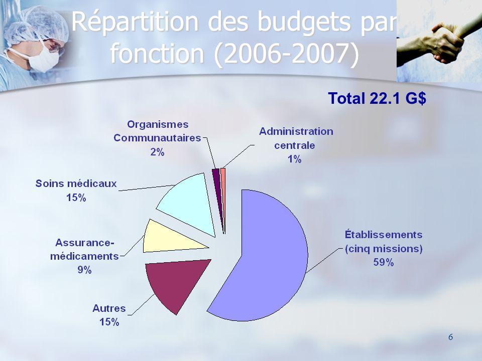 6 Répartition des budgets par fonction (2006-2007) Total 22.1 G$