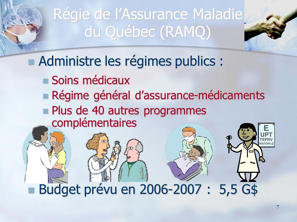 7 Régie de lAssurance Maladie du Québec (RAMQ) Administre les régimes publics : Administre les régimes publics : Soins médicaux Soins médicaux Régime général dassurance-médicaments Régime général dassurance-médicaments Plus de 40 autres programmes complémentaires Plus de 40 autres programmes complémentaires Budget prévu en 2006-2007 : 5,5 G$ Budget prévu en 2006-2007 : 5,5 G$