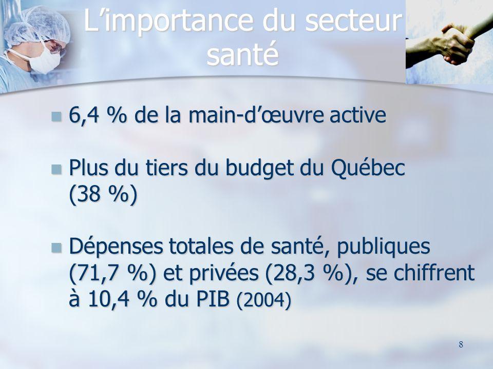 8 Limportance du secteur santé 6,4 % de la main-dœuvre active 6,4 % de la main-dœuvre active Plus du tiers du budget du Québec (38 %) Plus du tiers du budget du Québec (38 %) Dépenses totales de santé, publiques (71,7 %) et privées (28,3 %), se chiffrent à 10,4 % du PIB (2004) Dépenses totales de santé, publiques (71,7 %) et privées (28,3 %), se chiffrent à 10,4 % du PIB (2004)