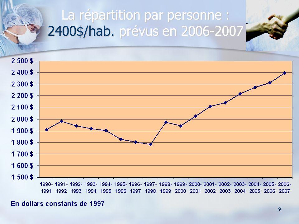 9 La répartition par personne : 2400$/hab. prévus en 2006-2007