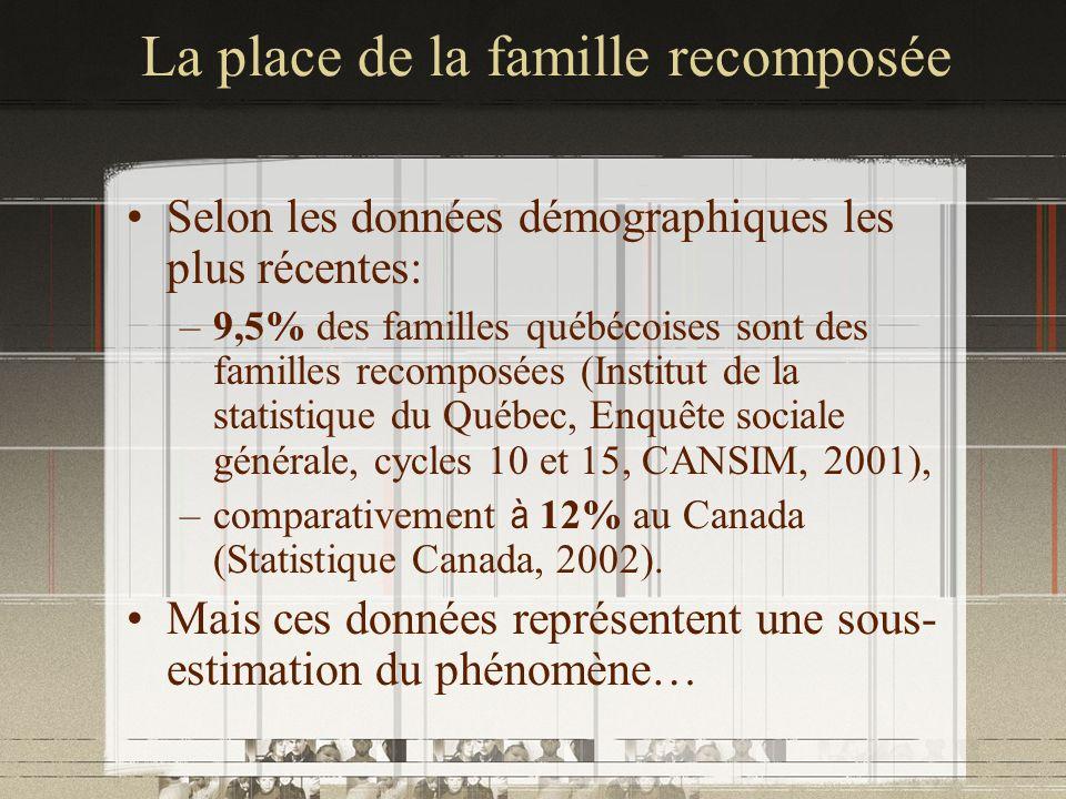 La place de la famille recomposée Selon les données démographiques les plus récentes: –9,5% des familles québécoises sont des familles recomposées (In