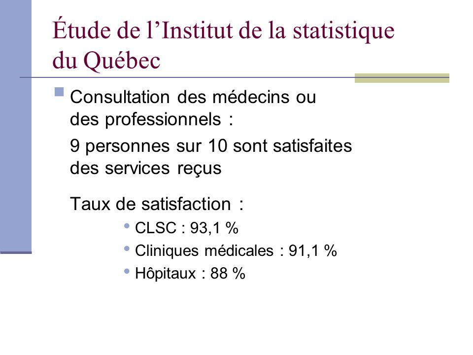 Étude de lInstitut de la statistique du Québec Consultation des médecins ou des professionnels : 9 personnes sur 10 sont satisfaites des services reçus Taux de satisfaction : CLSC : 93,1 % Cliniques médicales : 91,1 % Hôpitaux : 88 %