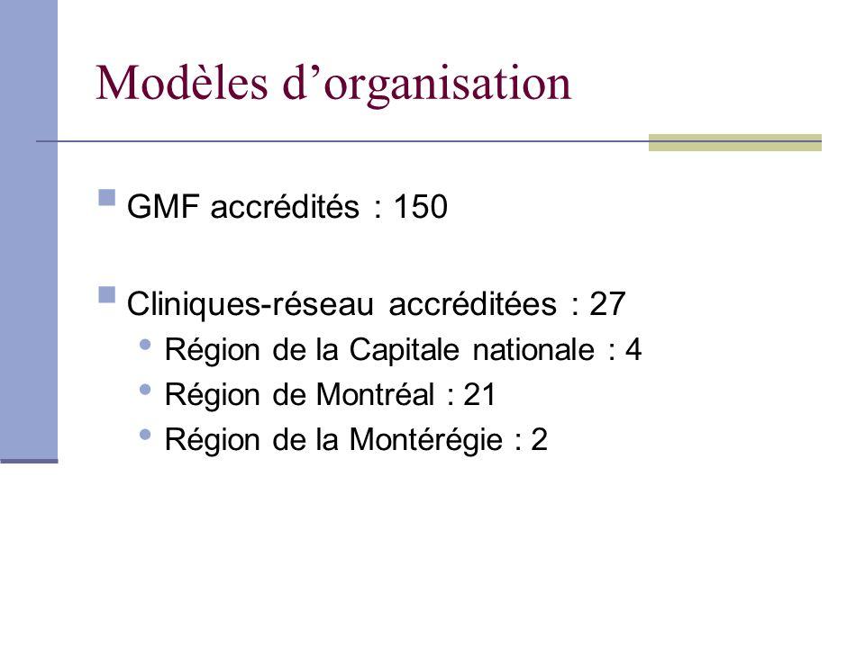 Modèles dorganisation GMF accrédités : 150 Cliniques-réseau accréditées : 27 Région de la Capitale nationale : 4 Région de Montréal : 21 Région de la Montérégie : 2
