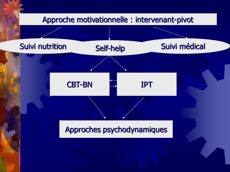 Approche motivationnelle : intervenant-pivot Self-help CBT-BNIPT Suivi nutrition Suivi médical Approches psychodynamiques