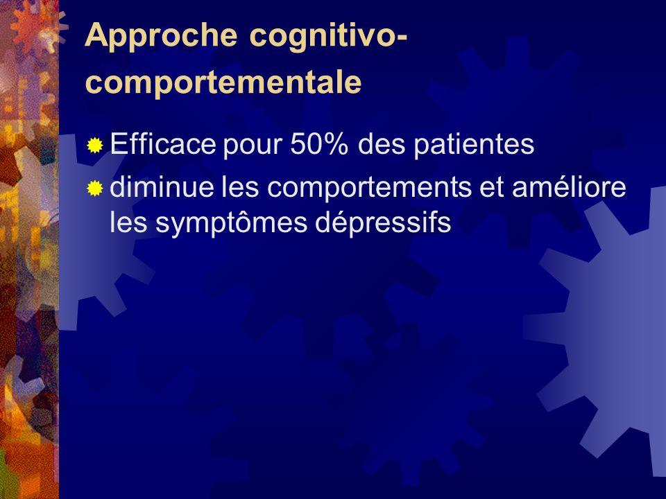 Approche cognitivo- comportementale Efficace pour 50% des patientes diminue les comportements et améliore les symptômes dépressifs